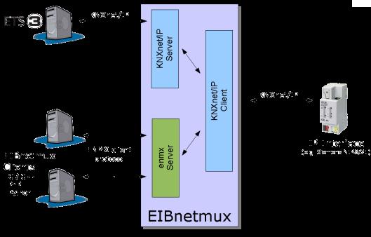 Schéma de principe d'eibnetmux