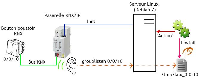 Schéma de principe de l'écoute du bus  KNX