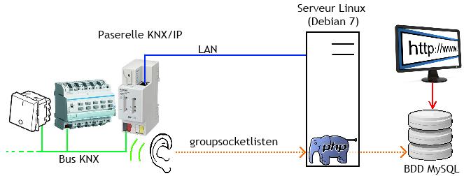 Utilisation de groupsocketlisten pour une interface web