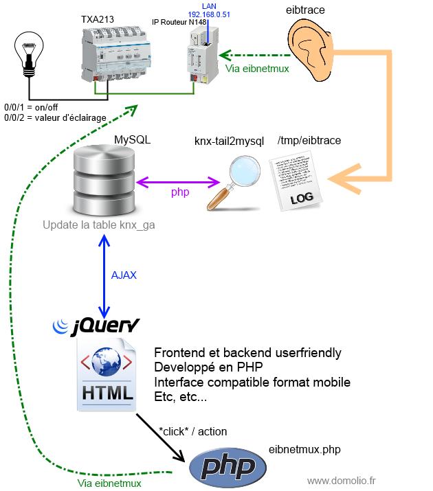 Schéma interaction KNX avec PHP
