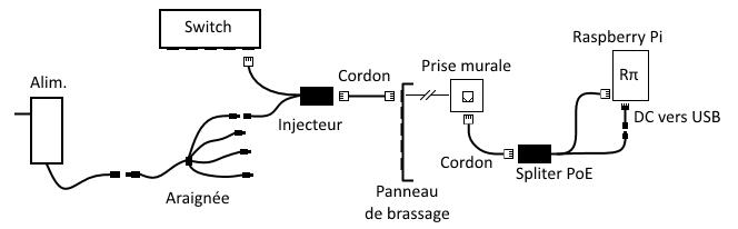 Schéma PoE passif pour Raspberry Pi