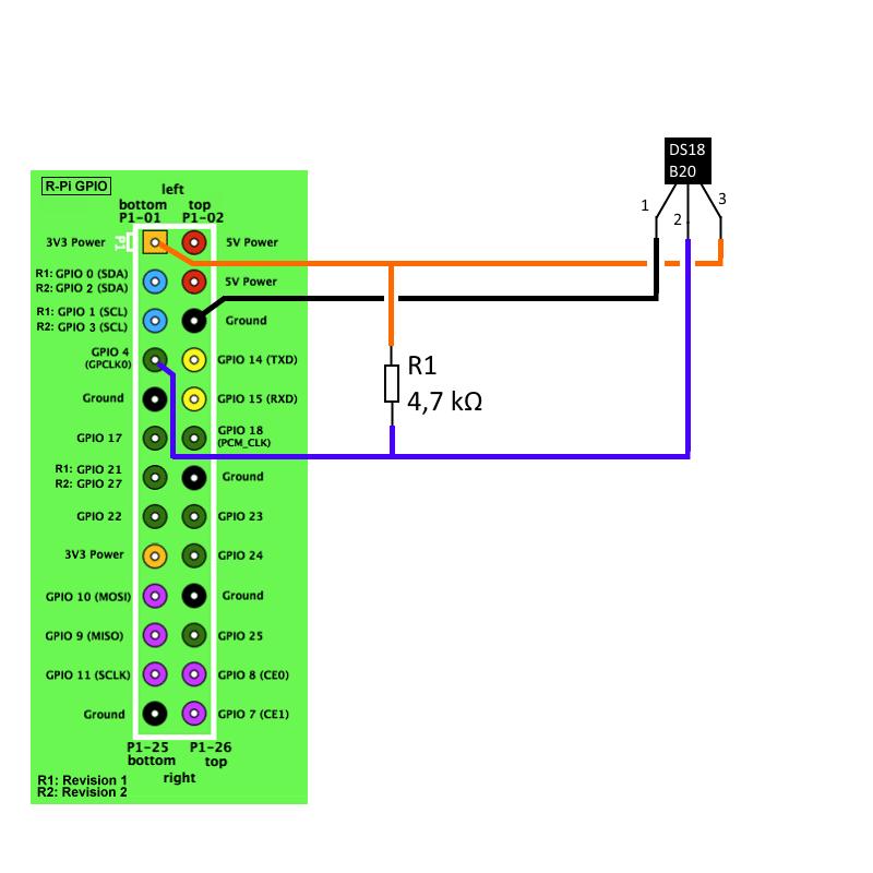 monitorer la temperature avec un raspberry pi